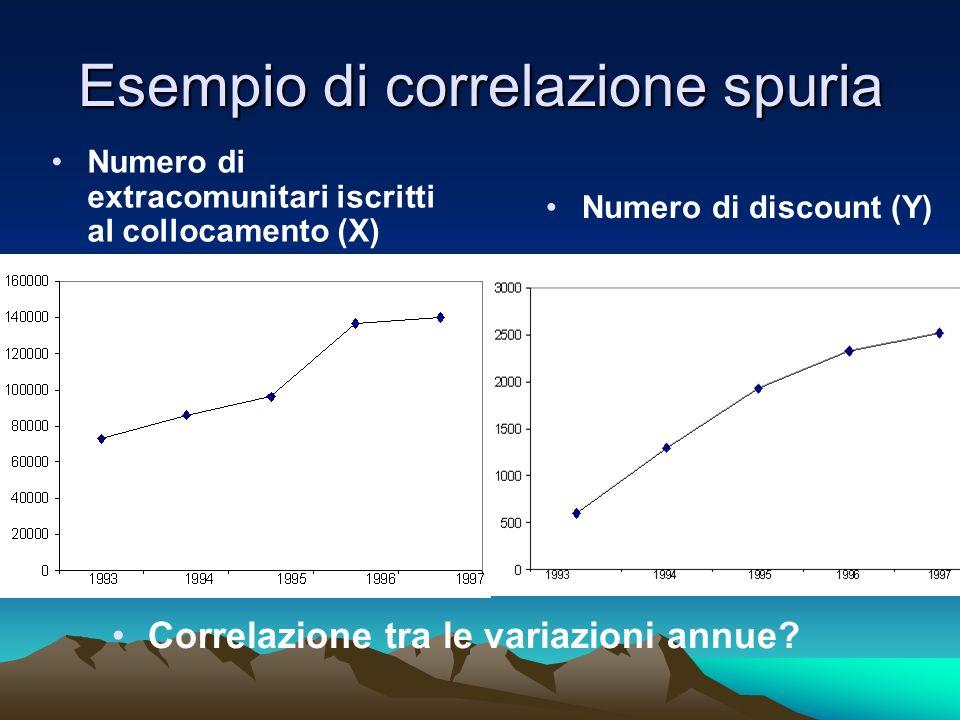 Esempio di correlazione spuria Numero di extracomunitari iscritti al collocamento (X) Numero di discount (Y) Correlazione tra le variazioni annue?
