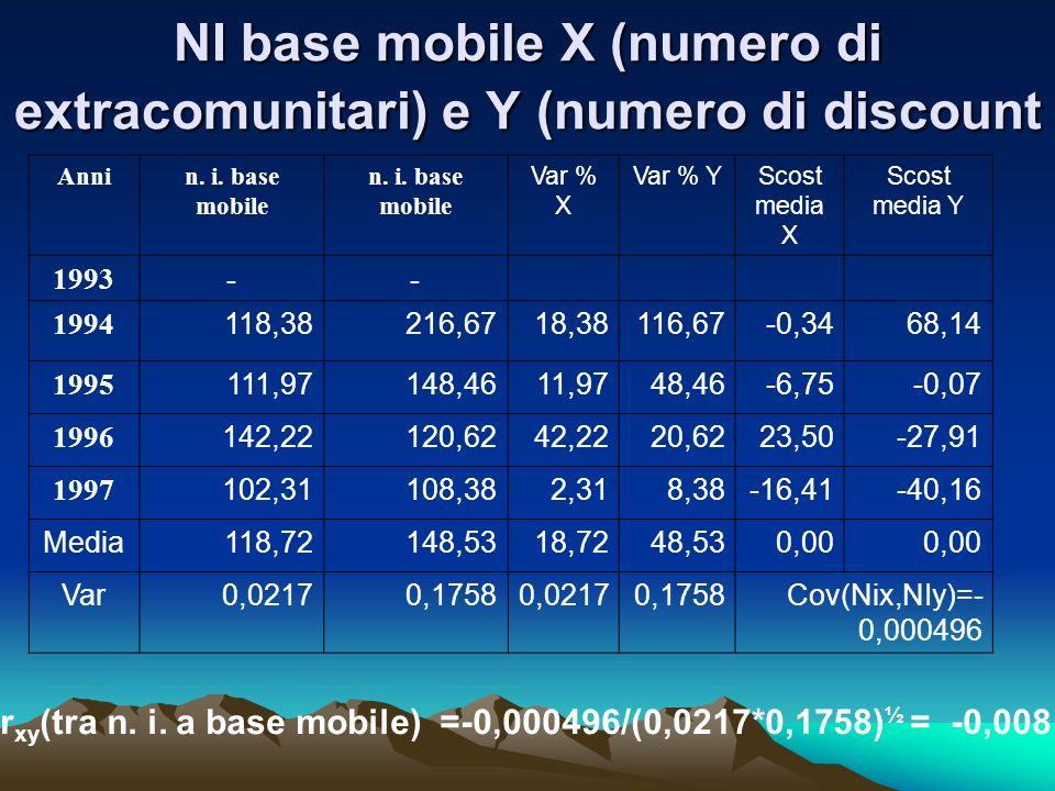 NI base mobile X (numero di extracomunitari) e Y (numero di discount Annin. i. base mobile Var % X Var % YScost media X Scost media Y 1993-- 1994 118,
