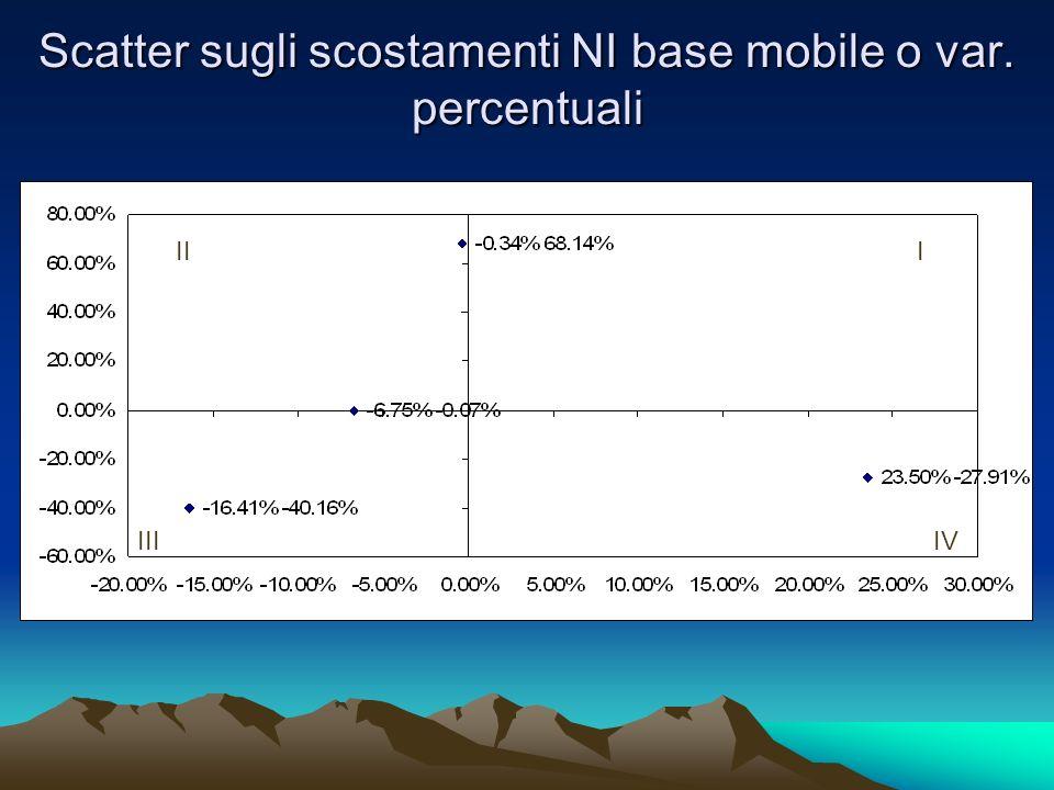 Scatter sugli scostamenti NI base mobile o var. percentuali III IIIIV