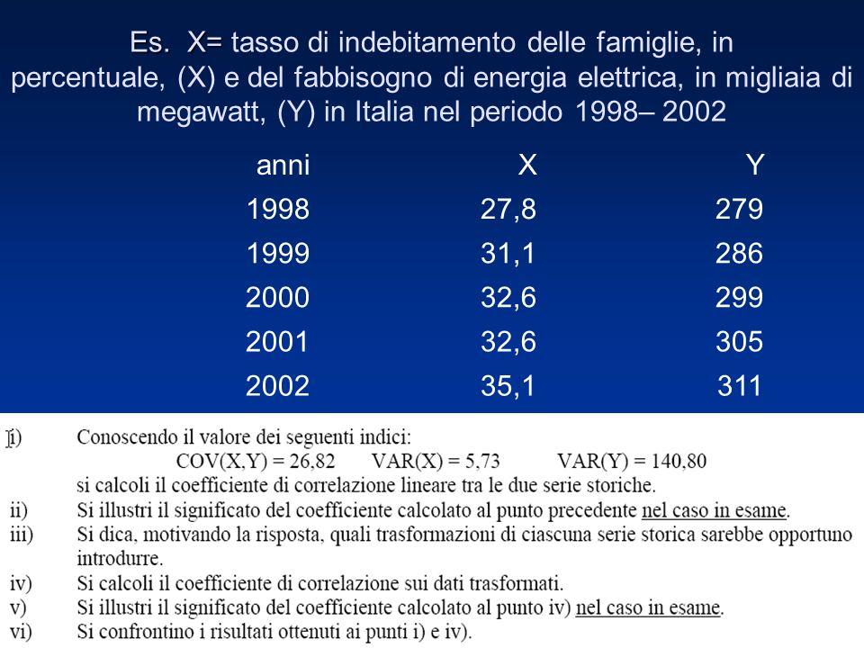 Es. X= Es. X= tasso di indebitamento delle famiglie, in percentuale, (X) e del fabbisogno di energia elettrica, in migliaia di megawatt, (Y) in Italia