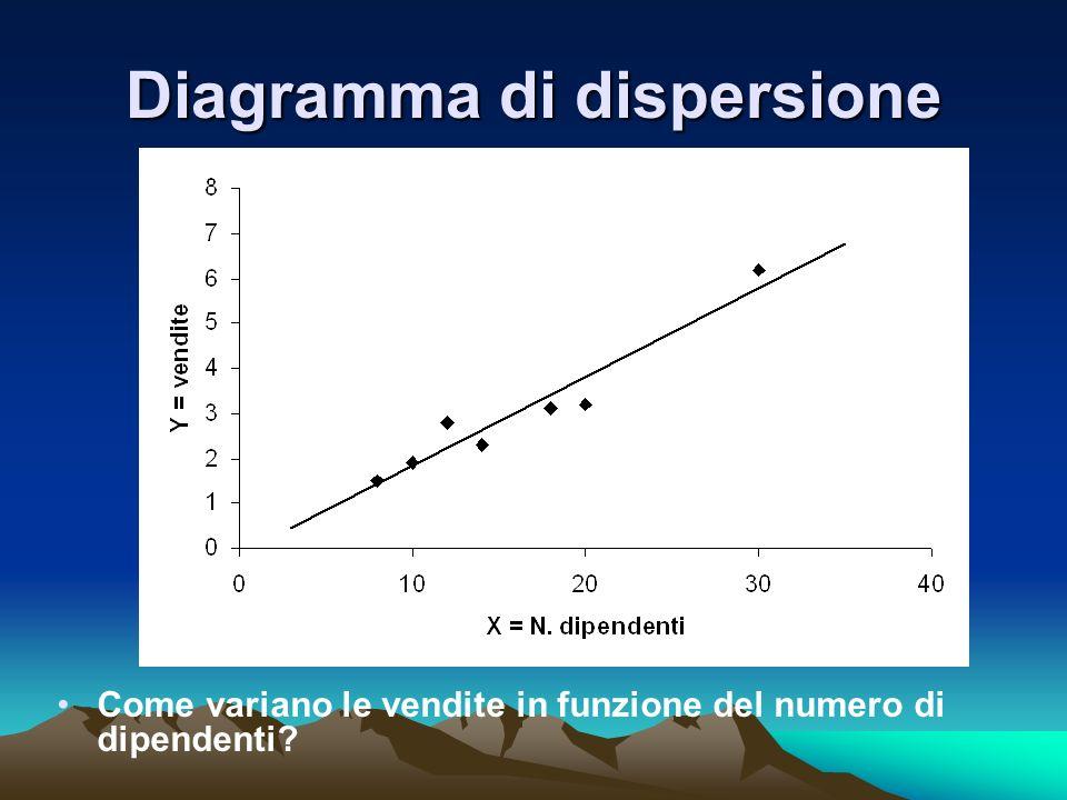 Diagramma di dispersione Come variano le vendite in funzione del numero di dipendenti?