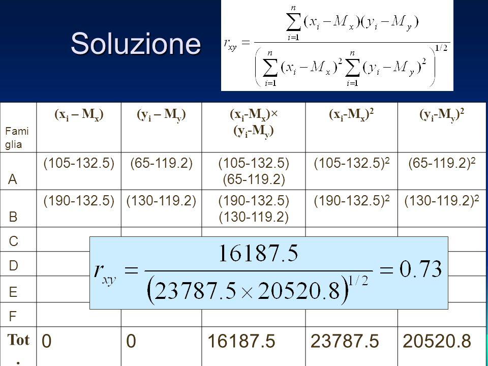 Soluzione Fami glia (x i – M x )(y i – M y )(x i -M x )× (y i -M y ) (x i -M x ) 2 (y i -M y ) 2 A (105-132.5)(65-119.2)(105-132.5) (65-119.2) (105-132.5) 2 (65-119.2) 2 B (190-132.5)(130-119.2)(190-132.5) (130-119.2) (190-132.5) 2 (130-119.2) 2 C D E F Tot.