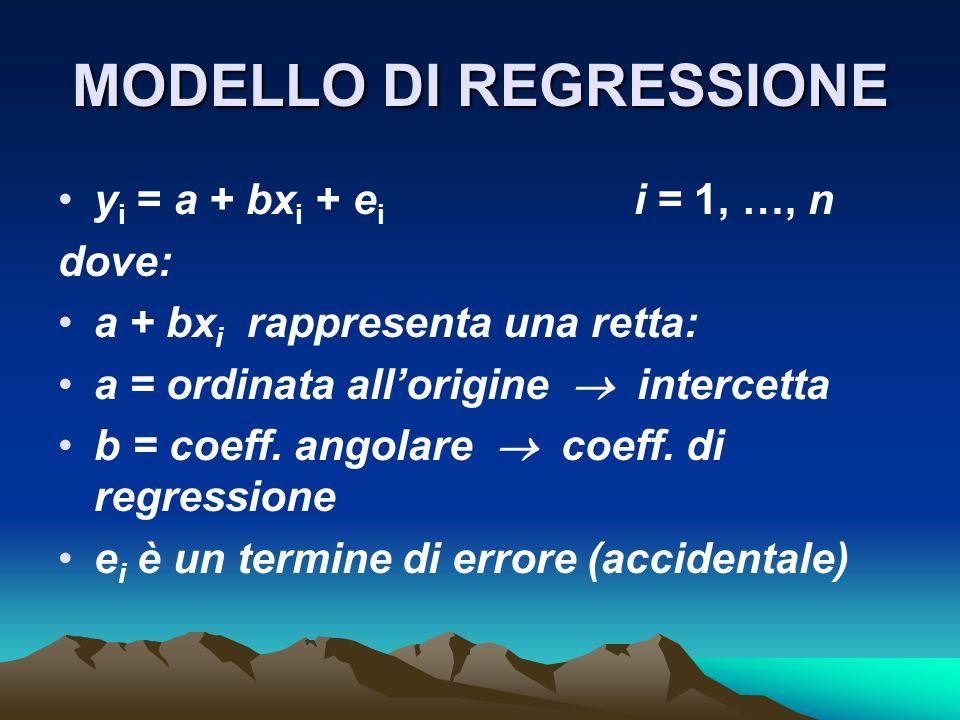 MODELLO DI REGRESSIONE y i = a + bx i + e i i = 1, …, n dove: a + bx i rappresenta una retta: a = ordinata allorigine intercetta b = coeff.