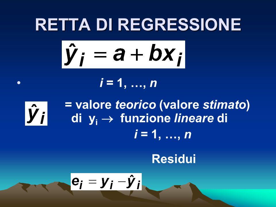 RETTA DI REGRESSIONE i = 1, …, n = valore teorico (valore stimato) di y i funzione lineare di i = 1, …, n Residui