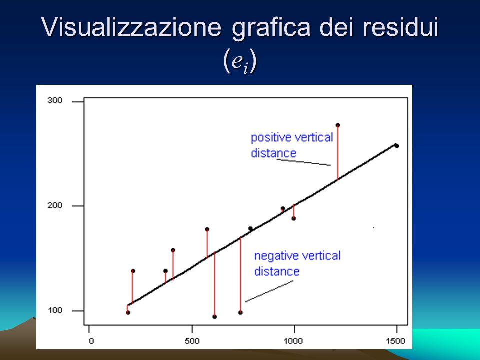 Visualizzazione grafica dei residui ( e i )