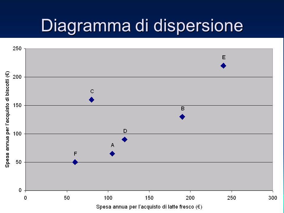 Diagramma di dispersione in termini di scostamenti dalla media