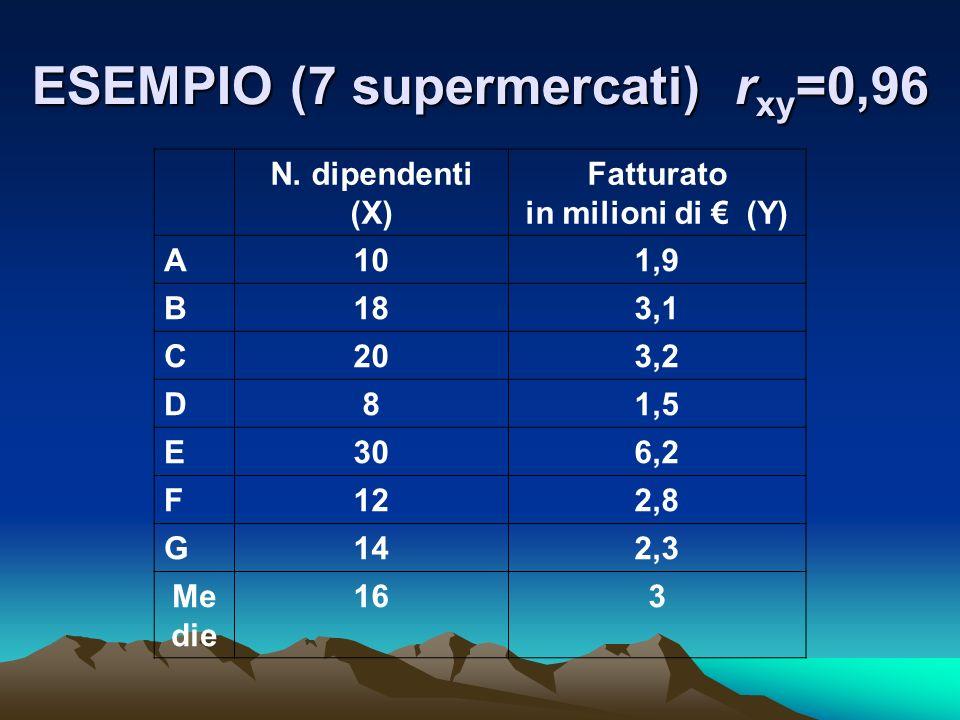 ESEMPIO (7 supermercati) r xy =0,96 N. dipendenti (X) Fatturato in milioni di (Y) A101,9 B183,1 C203,2 D81,5 E306,2 F122,8 G142,3 Me die 163