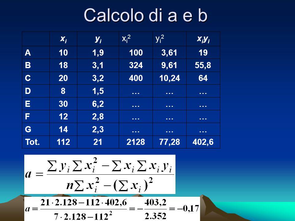 Calcolo di a e b xixi yiyi xi2xi2 yi2yi2 xiyixiyi A101,91003,6119 B183,13249,6155,8 C203,240010,2464 D81,5 E306,2 F122,8 G142,3 Tot.11221212877,28402,