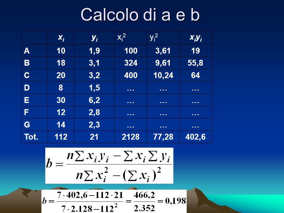 Calcolo di a e b xixi yiyi xi2xi2 yi2yi2 xiyixiyi A101,91003,6119 B183,13249,6155,8 C203,240010,2464 D81,5 E306,2 F122,8 G142,3 Tot.11221212877,28402,6