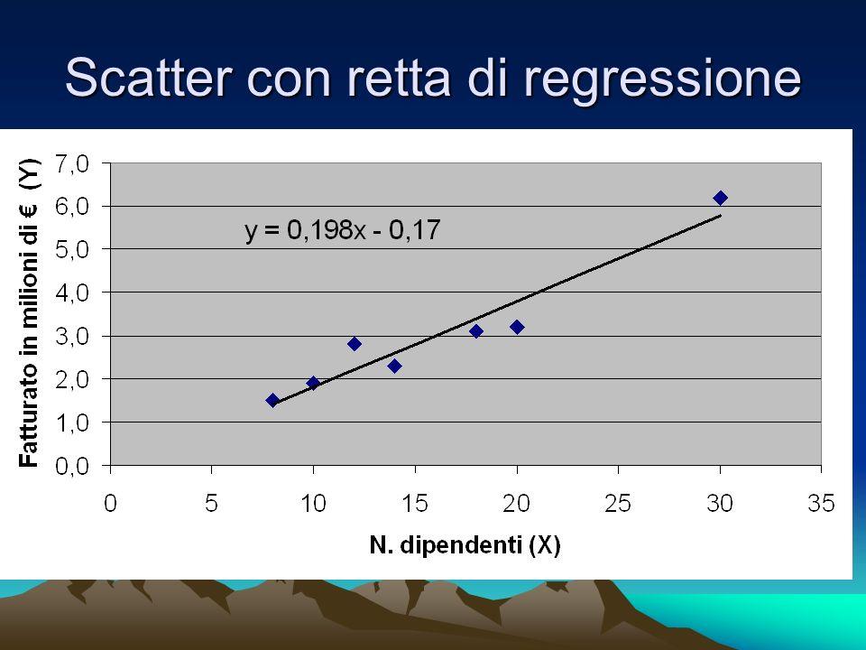 Scatter con retta di regressione