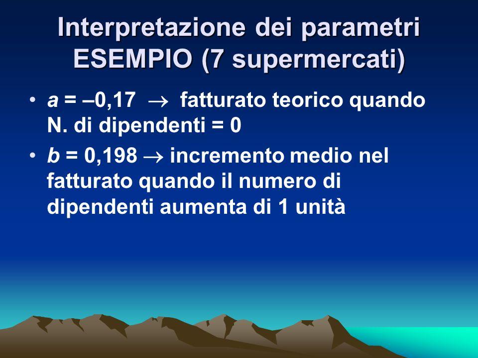 Interpretazione dei parametri ESEMPIO (7 supermercati) a = –0,17 fatturato teorico quando N. di dipendenti = 0 b = 0,198 incremento medio nel fatturat