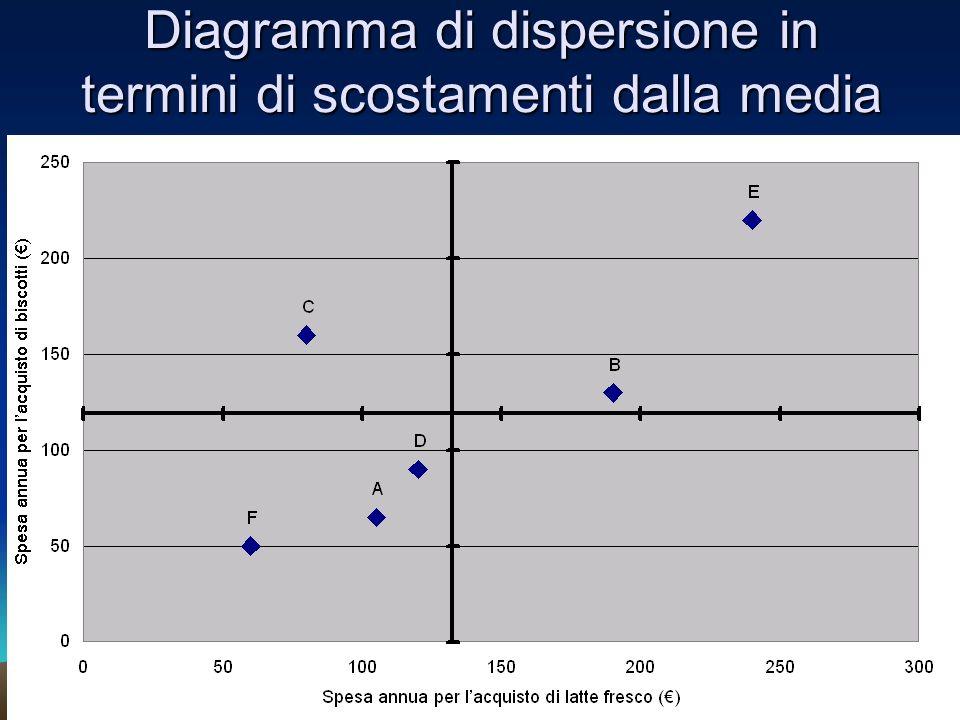Analisi del diagramma di dispersione Il punto C è un valore anomalo bivariato Se cancelliamo il punto C ci attendiamo che il valore di r xy aumenti r xy senza il punto C è uguale a 0.963