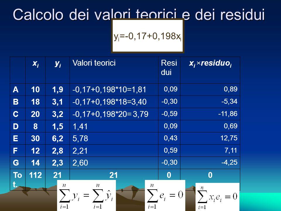 Calcolo dei valori teorici e dei residui xixi yiyi Valori teoriciResi dui x i ×residuo i A101,9-0,17+0,198*10=1,81 0,090,89 B183,1-0,17+0,198*18=3,40 -0,30-5,34 C203,2-0,17+0,198*20= 3,79 -0,59-11,86 D81,51,41 0,090,69 E306,25,78 0,4312,75 F122,82,21 0,597,11 G142,32,60 -0,30-4,25 To t.