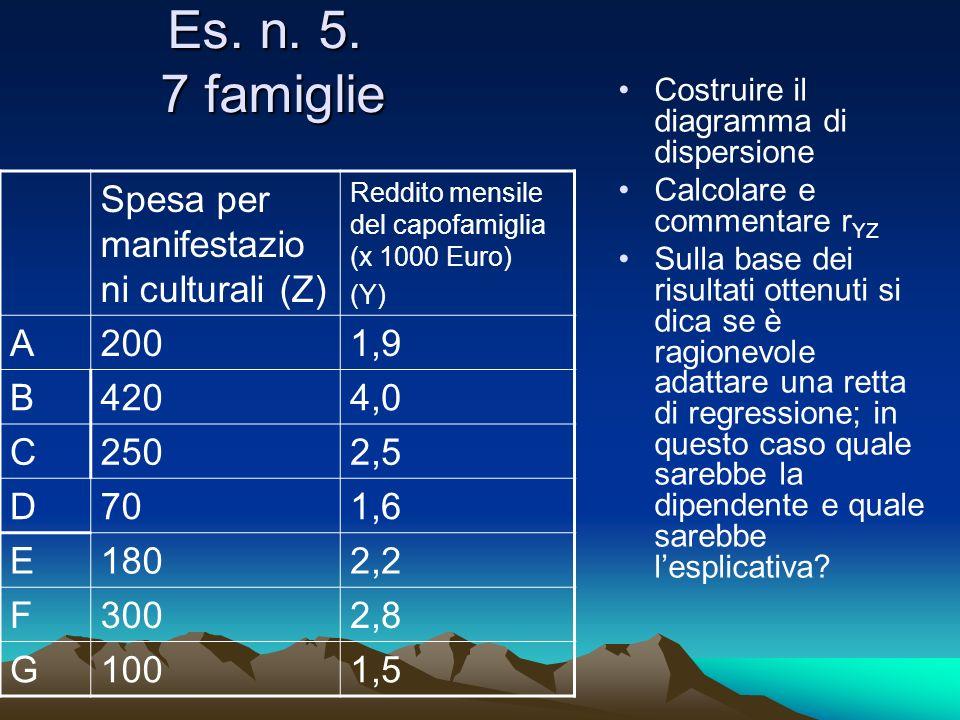 Es. n. 5. 7 famiglie Spesa per manifestazio ni culturali (Z) Reddito mensile del capofamiglia (x 1000 Euro) (Y) A2001,9 B4204,0 C2502,5 D701,6 E1802,2