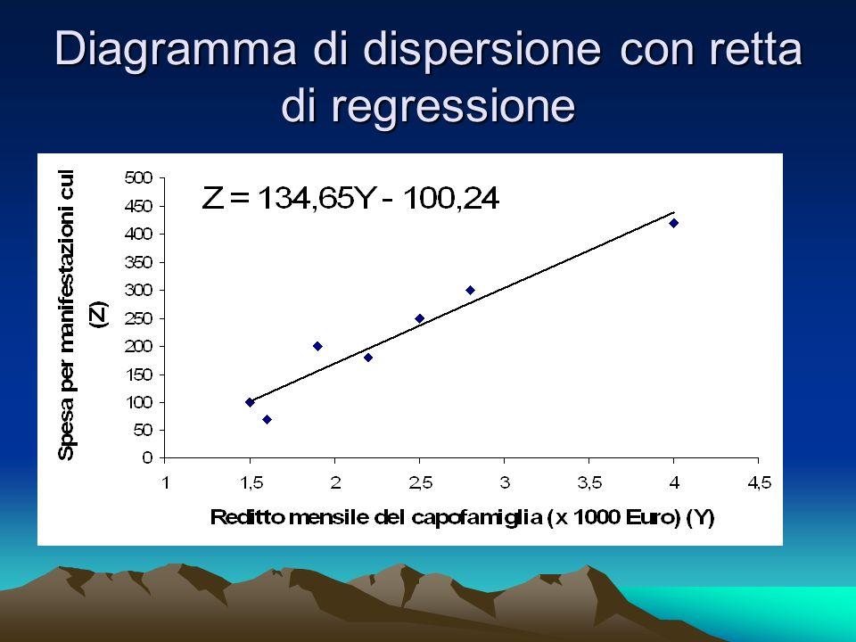 Diagramma di dispersione con retta di regressione