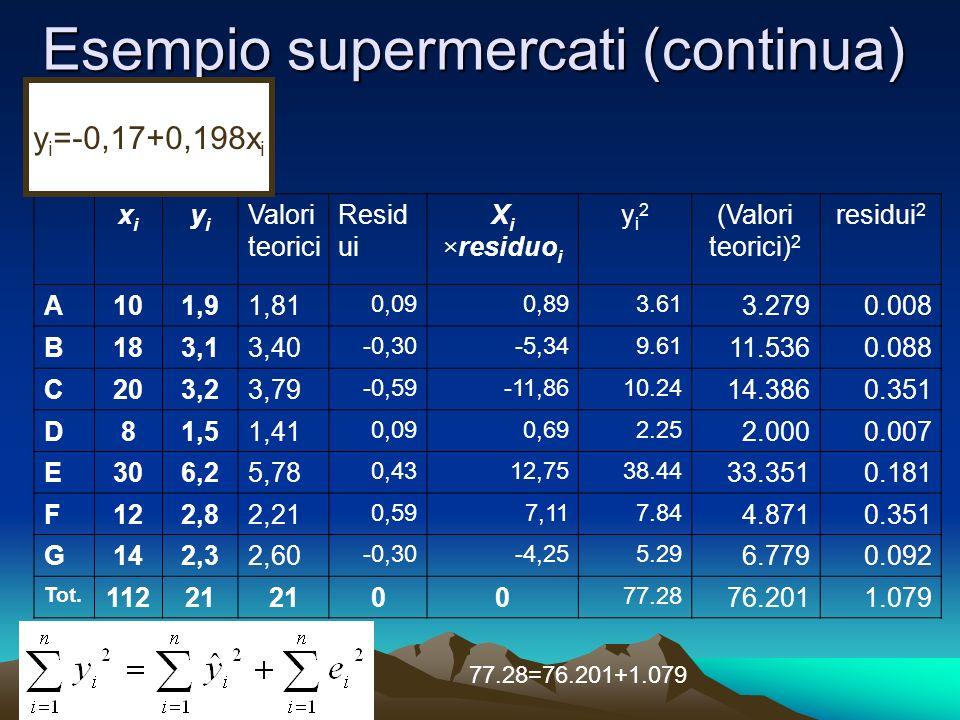 Esempio supermercati (continua) xixi yiyi Valori teorici Resid ui X i ×residuo i yi2yi2 (Valori teorici) 2 residui 2 A101,91,81 0,090,893.61 3.2790.008 B183,13,40 -0,30-5,349.61 11.5360.088 C203,23,79 -0,59-11,8610.24 14.3860.351 D81,51,41 0,090,692.25 2.0000.007 E306,25,78 0,4312,7538.44 33.3510.181 F122,82,21 0,597,117.84 4.8710.351 G142,32,60 -0,30-4,255.29 6.7790.092 Tot.