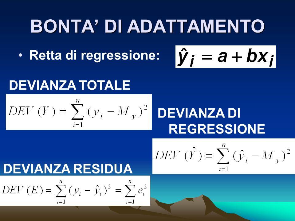 BONTA DI ADATTAMENTO Retta di regressione: DEVIANZA TOTALE DEVIANZA DI REGRESSIONE DEVIANZA RESIDUA