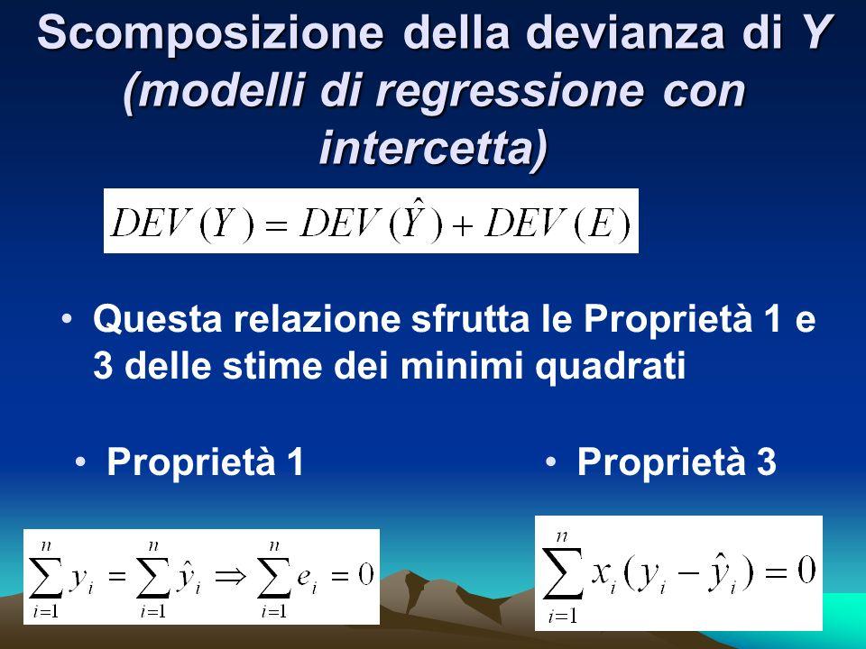 Scomposizione della devianza di Y (modelli di regressione con intercetta) Proprietà 1 Questa relazione sfrutta le Proprietà 1 e 3 delle stime dei minimi quadrati Proprietà 3