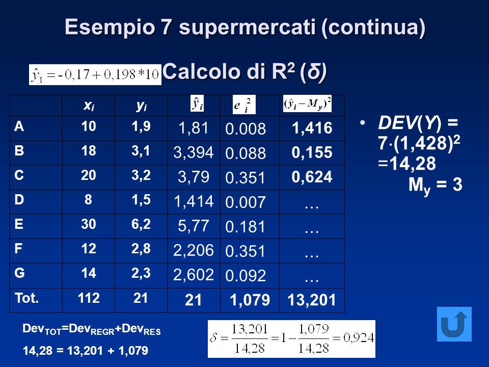 Calcolo di R 2 (δ) DEV(Y) = 7 (1,428) 2 =14,28 M y = 3 xixi yiyi A101,9 1,810.0081,416 B183,1 3,3940.0880,155 C203,2 3,790.3510,624 D81,5 1,4140.007 E306,2 5,770.181 F122,8 2,2060.351 G142,3 2,6020.092 Tot.11221 1,07913,201 Dev TOT =Dev REGR +Dev RES 14,28 = 13,201 + 1,079 Esempio 7 supermercati (continua)
