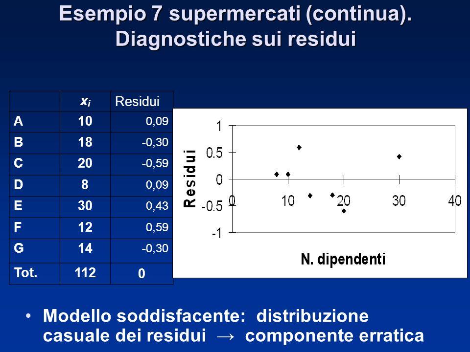 xixi Residui A10 0,09 B18 -0,30 C20 -0,59 D8 0,09 E30 0,43 F12 0,59 G14 -0,30 Tot.1120 Esempio 7 supermercati (continua). Diagnostiche sui residui Mod