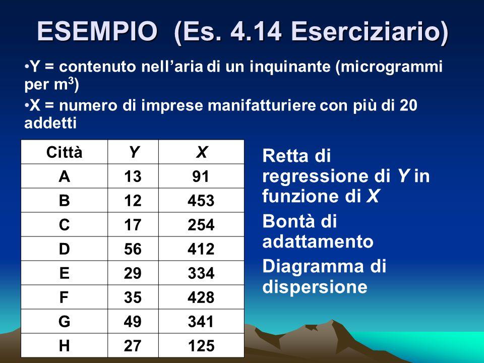 ESEMPIO (Es. 4.14 Eserciziario) Y = contenuto nellaria di un inquinante (microgrammi per m 3 ) X = numero di imprese manifatturiere con più di 20 adde