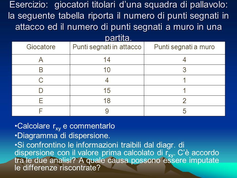 Esercizio: giocatori titolari duna squadra di pallavolo: la seguente tabella riporta il numero di punti segnati in attacco ed il numero di punti segnati a muro in una partita.