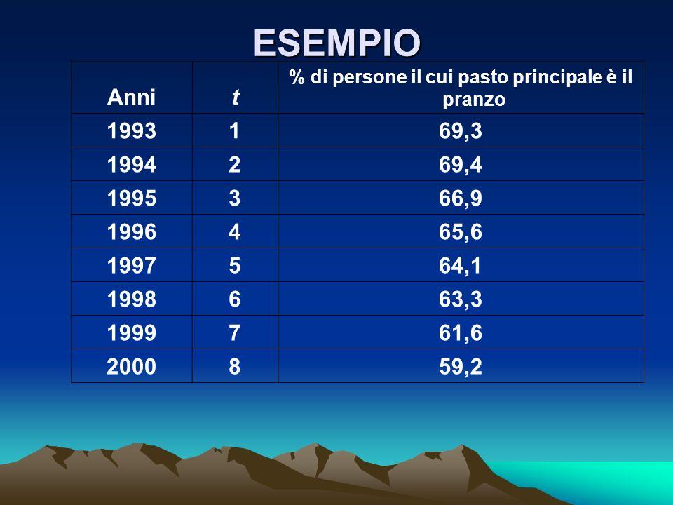 ESEMPIO Annit % di persone il cui pasto principale è il pranzo 1993169,3 1994269,4 1995366,9 1996465,6 1997564,1 1998663,3 1999761,6 2000859,2