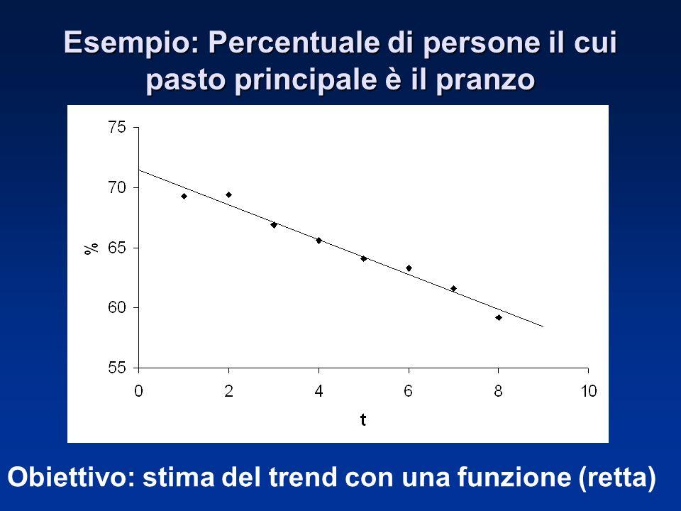 Esempio: Percentuale di persone il cui pasto principale è il pranzo Obiettivo: stima del trend con una funzione (retta)