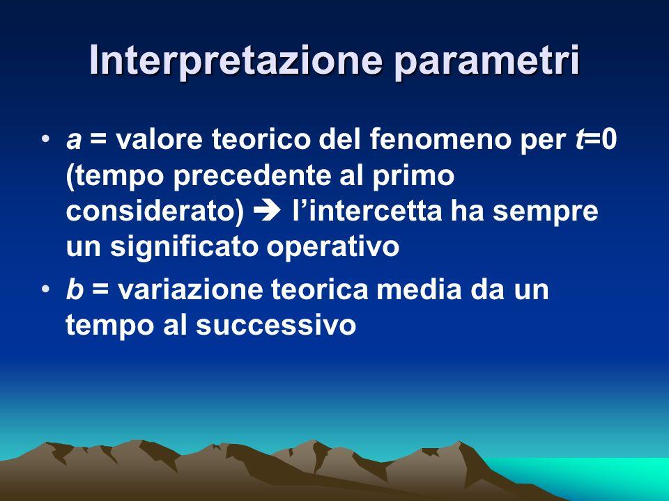 Interpretazione parametri a = valore teorico del fenomeno per t=0 (tempo precedente al primo considerato) lintercetta ha sempre un significato operati