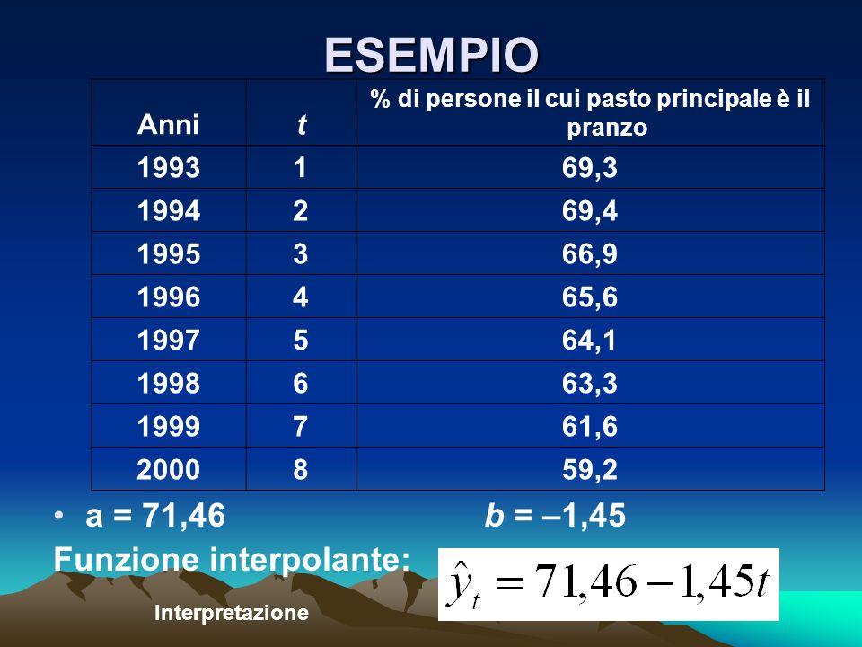 ESEMPIO a = 71,46b = –1,45 Funzione interpolante: Annit % di persone il cui pasto principale è il pranzo 1993169,3 1994269,4 1995366,9 1996465,6 19975