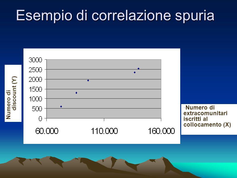 Esempio di correlazione spuria Numero di discount (Y) Numero di extracomunitari iscritti al collocamento (X)