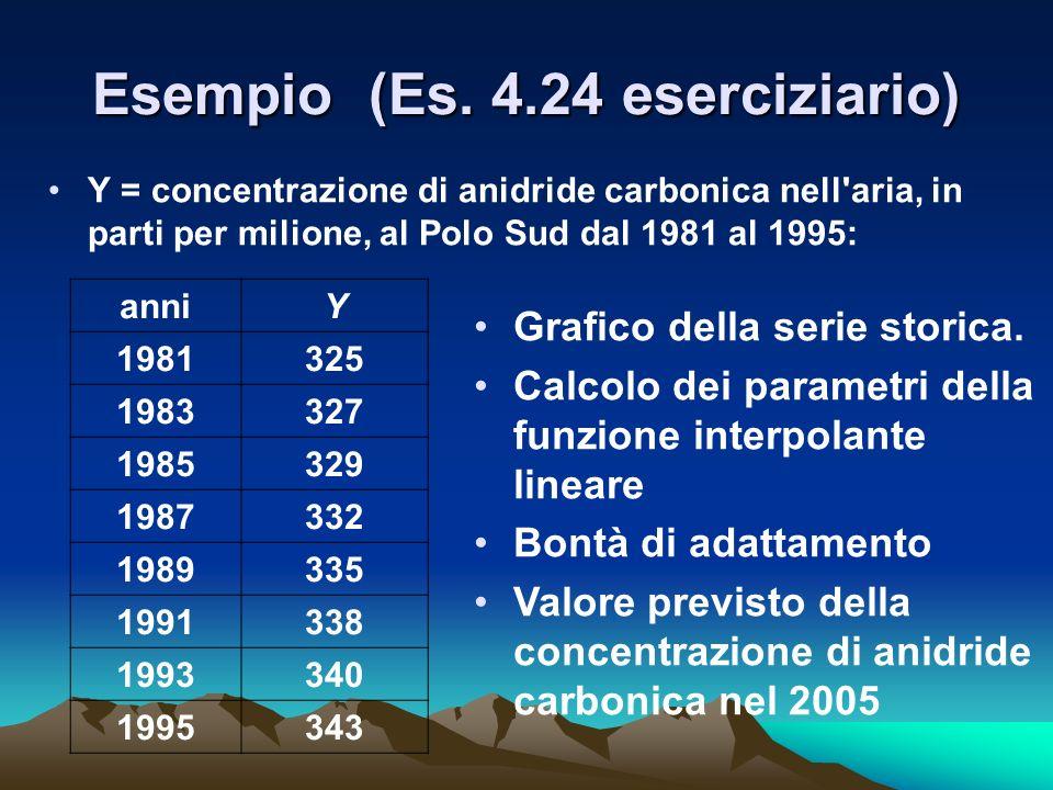 Esempio (Es. 4.24 eserciziario) Y = concentrazione di anidride carbonica nell'aria, in parti per milione, al Polo Sud dal 1981 al 1995: anniY 1981325