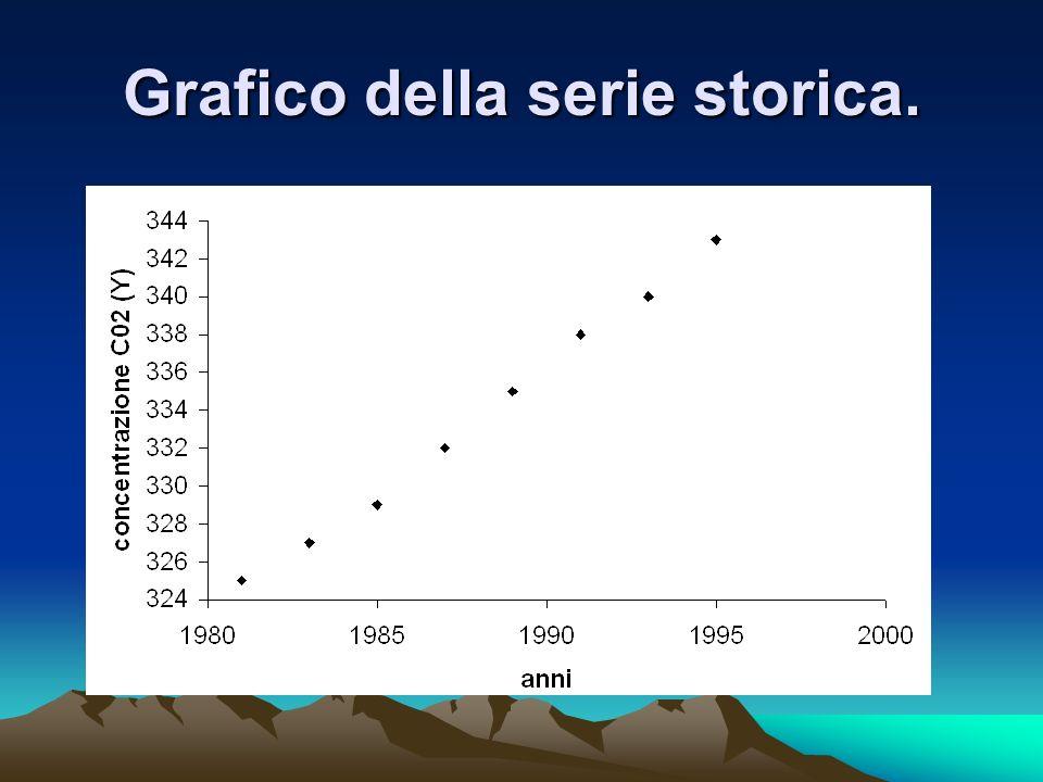 Grafico della serie storica.