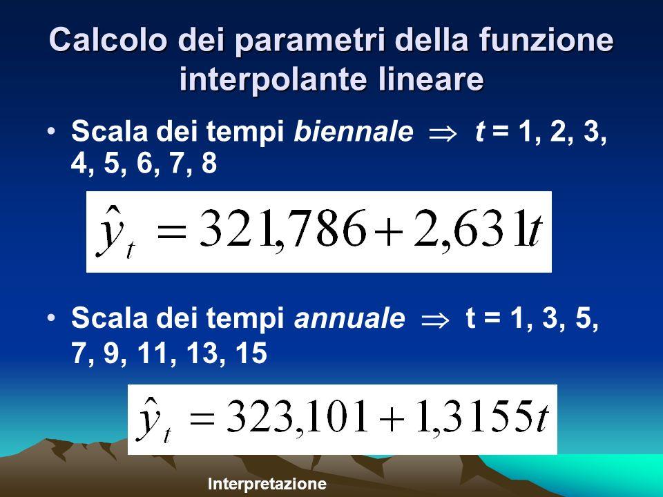 Calcolo dei parametri della funzione interpolante lineare Scala dei tempi annuale t = 1, 3, 5, 7, 9, 11, 13, 15 Interpretazione Scala dei tempi biennale t = 1, 2, 3, 4, 5, 6, 7, 8