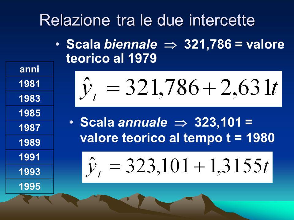Relazione tra le due intercette Scala annuale 323,101 = valore teorico al tempo t = 1980 Scala biennale 321,786 = valore teorico al 1979 anni 1981 198