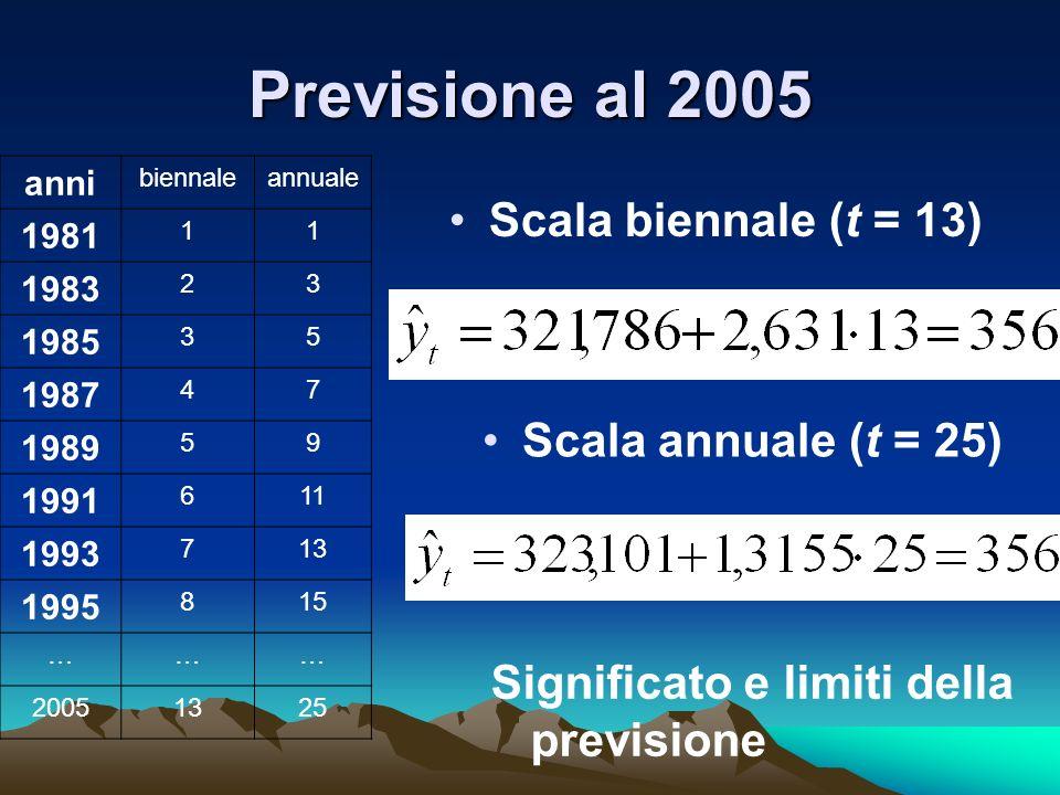 Previsione al 2005 Scala biennale (t = 13) Scala annuale (t = 25) Significato e limiti della previsione anni biennaleannuale 1981 11 1983 23 1985 35 1987 47 1989 59 1991 611 1993 713 1995 815 ……… 20051325