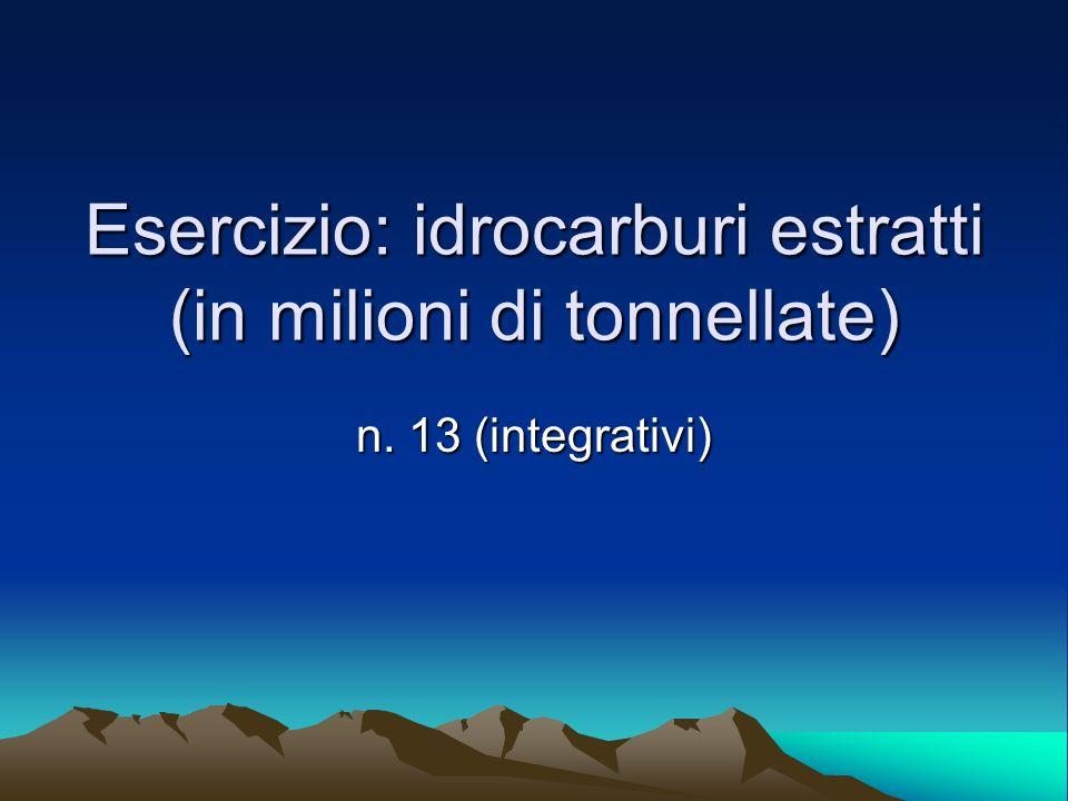 Esercizio: idrocarburi estratti (in milioni di tonnellate) n. 13 (integrativi)