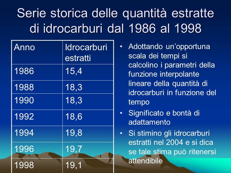 Serie storica delle quantità estratte di idrocarburi dal 1986 al 1998 Adottando unopportuna scala dei tempi si calcolino i parametri della funzione in