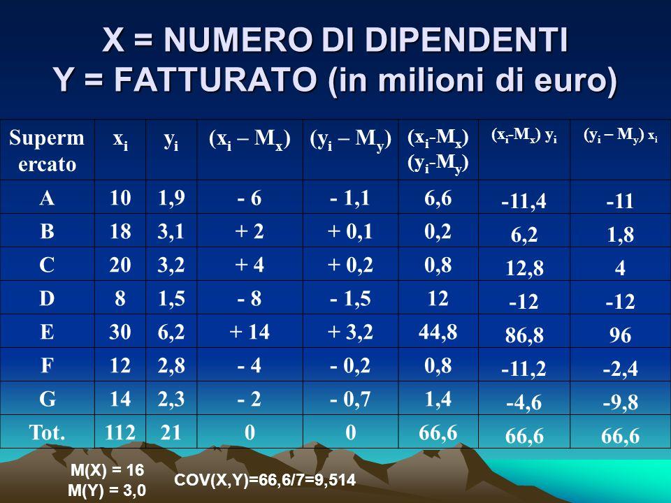 X = NUMERO DI DIPENDENTI Y = FATTURATO (in milioni di euro) Superm ercato xixi yiyi (x i – M x )(y i – M y ) (x i -M x ) (y i -M y ) (x i -M x ) y i (y i – M y ) x i A101,9- 6- 1,16,6 -11,4-11 B183,1+ 2+ 0,10,2 6,21,8 C203,2+ 4+ 0,20,8 12,84 D81,5- 8- 1,512 -12 E306,2+ 14+ 3,244,8 86,896 F122,8- 4- 0,20,8 -11,2-2,4 G142,3- 2- 0,71,4 -4,6-9,8 Tot.112210066,6 M(X) = 16 M(Y) = 3,0 COV(X,Y)=66,6/7=9,514