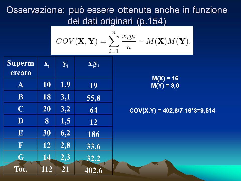 Osservazione: può essere ottenuta anche in funzione dei dati originari (p.154) Superm ercato xixi yiyi xiyixiyi A101,9 19 B183,1 55,8 C203,2 64 D81,5 12 E306,2 186 F122,8 33,6 G142,3 32,2 Tot.11221 402,6 COV(X,Y) = 402,6/7-16*3=9,514 M(X) = 16 M(Y) = 3,0