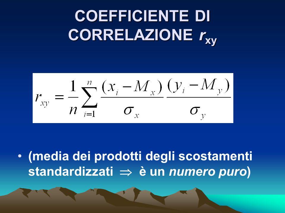 COEFFICIENTE DI CORRELAZIONE r xy (media dei prodotti degli scostamenti standardizzati è un numero puro)