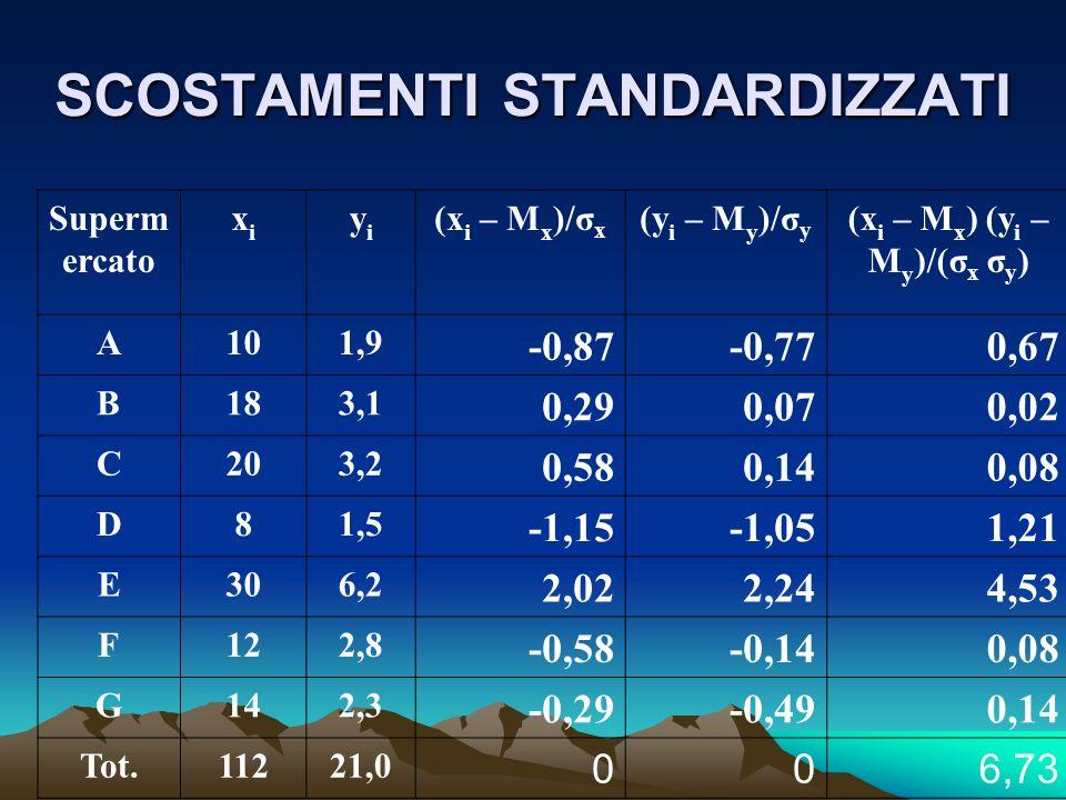 SCOSTAMENTI STANDARDIZZATI Superm ercato xixi yiyi (x i – M x )/σ x (y i – M y )/σ y (x i – M x ) (y i – M y )/(σ x σ y ) A101,9 -0,87-0,770,67 B183,1 0,290,070,02 C203,2 0,580,140,08 D81,5 -1,15-1,051,21 E306,2 2,022,244,53 F122,8 -0,58-0,140,08 G142,3 -0,29-0,490,14 Tot.11221,0 006,73