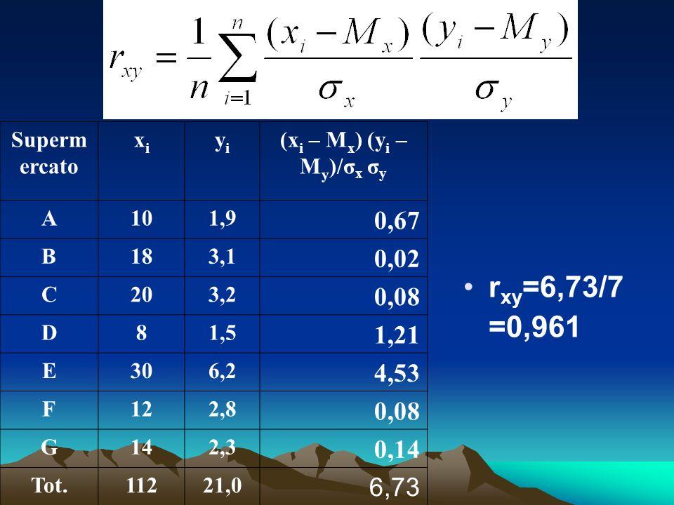 r xy =6,73/7 =0,961 Superm ercato xixi yiyi (x i – M x ) (y i – M y )/σ x σ y A101,9 0,67 B183,1 0,02 C203,2 0,08 D81,5 1,21 E306,2 4,53 F122,8 0,08 G142,3 0,14 Tot.11221,0 6,73