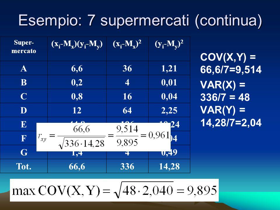 Esempio: 7 supermercati (continua) Super- mercato (x i -M x )(y i -M y )(x i -M x ) 2 (y i -M y ) 2 A6,6361,21 B0,240,01 C0,8160,04 D12642,25 E44,819610,24 F0,8160,04 G1,440,49 Tot.66,633614,28 COV(X,Y) = 66,6/7=9,514 VAR(X) = 336/7 = 48 VAR(Y) = 14,28/7=2,04