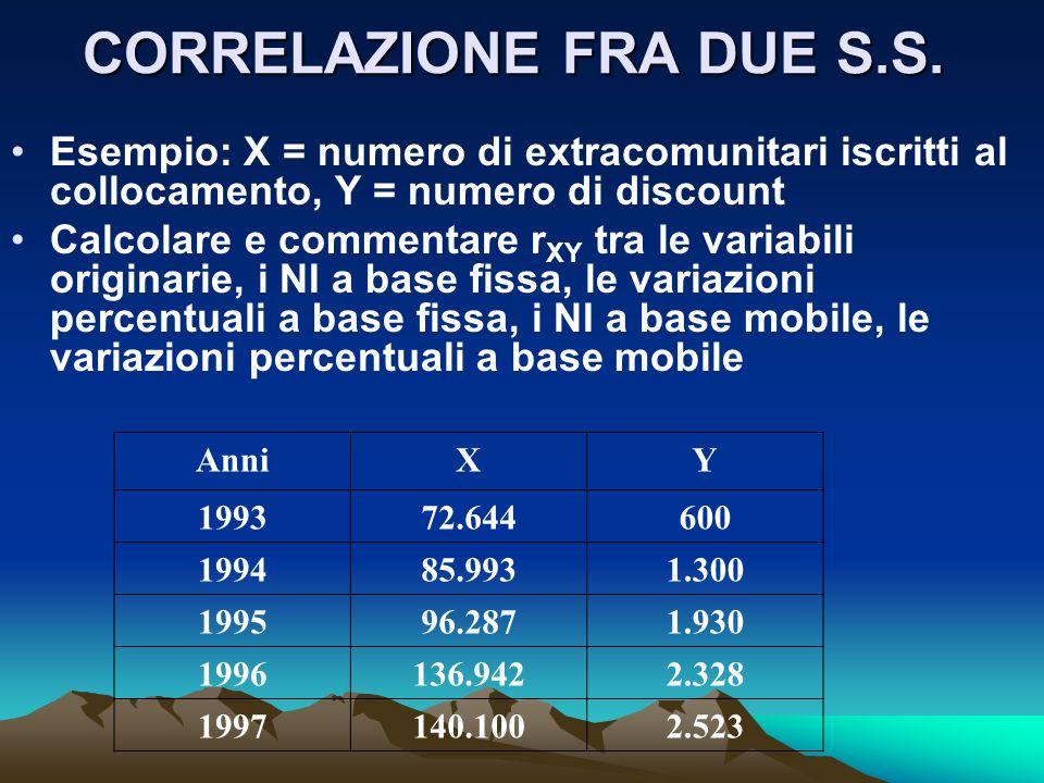 CORRELAZIONE FRA DUE S.S. Esempio: X = numero di extracomunitari iscritti al collocamento, Y = numero di discount Calcolare e commentare r XY tra le v