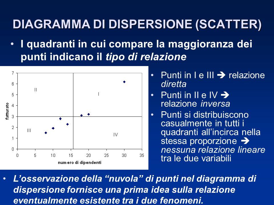 DIAGRAMMA DI DISPERSIONE (SCATTER) Punti in I e III relazione diretta Punti in II e IV relazione inversa Punti si distribuiscono casualmente in tutti