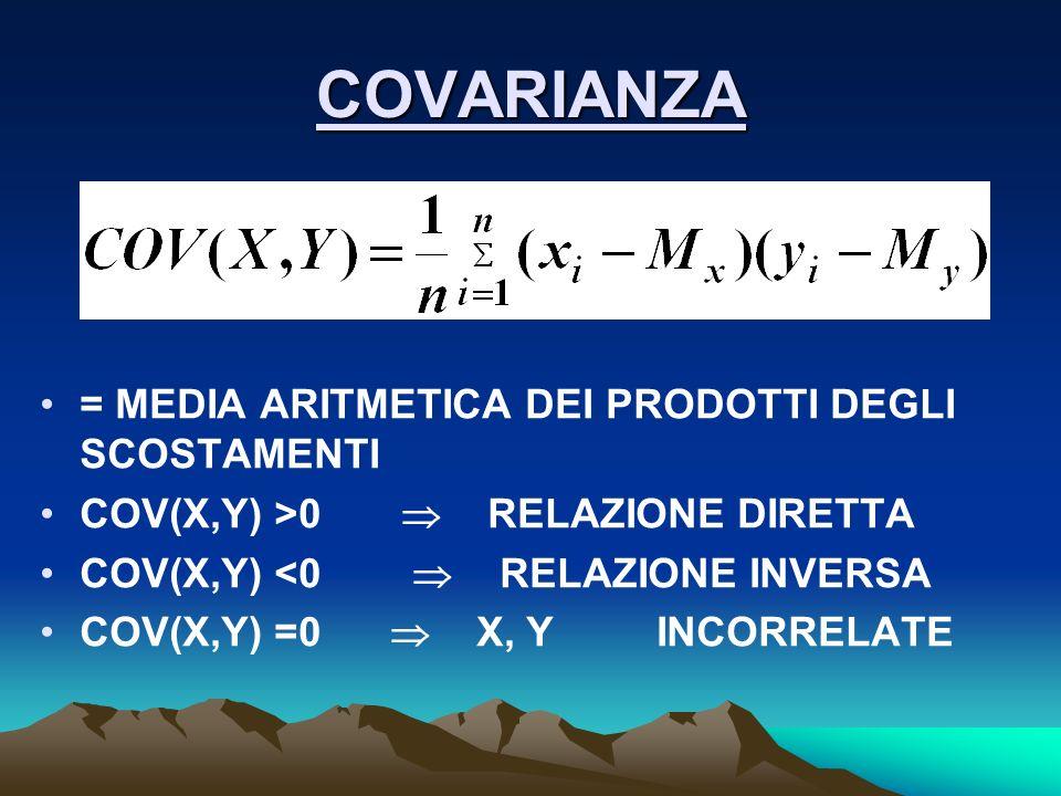 COVARIANZA = MEDIA ARITMETICA DEI PRODOTTI DEGLI SCOSTAMENTI COV(X,Y) >0 RELAZIONE DIRETTA COV(X,Y) <0 RELAZIONE INVERSA COV(X,Y) =0 X, Y INCORRELATE