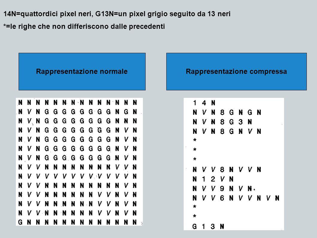 14N=quattordici pixel neri, G13N=un pixel grigio seguito da 13 neri *=le righe che non differiscono dalle precedenti Rappresentazione normaleRappresen