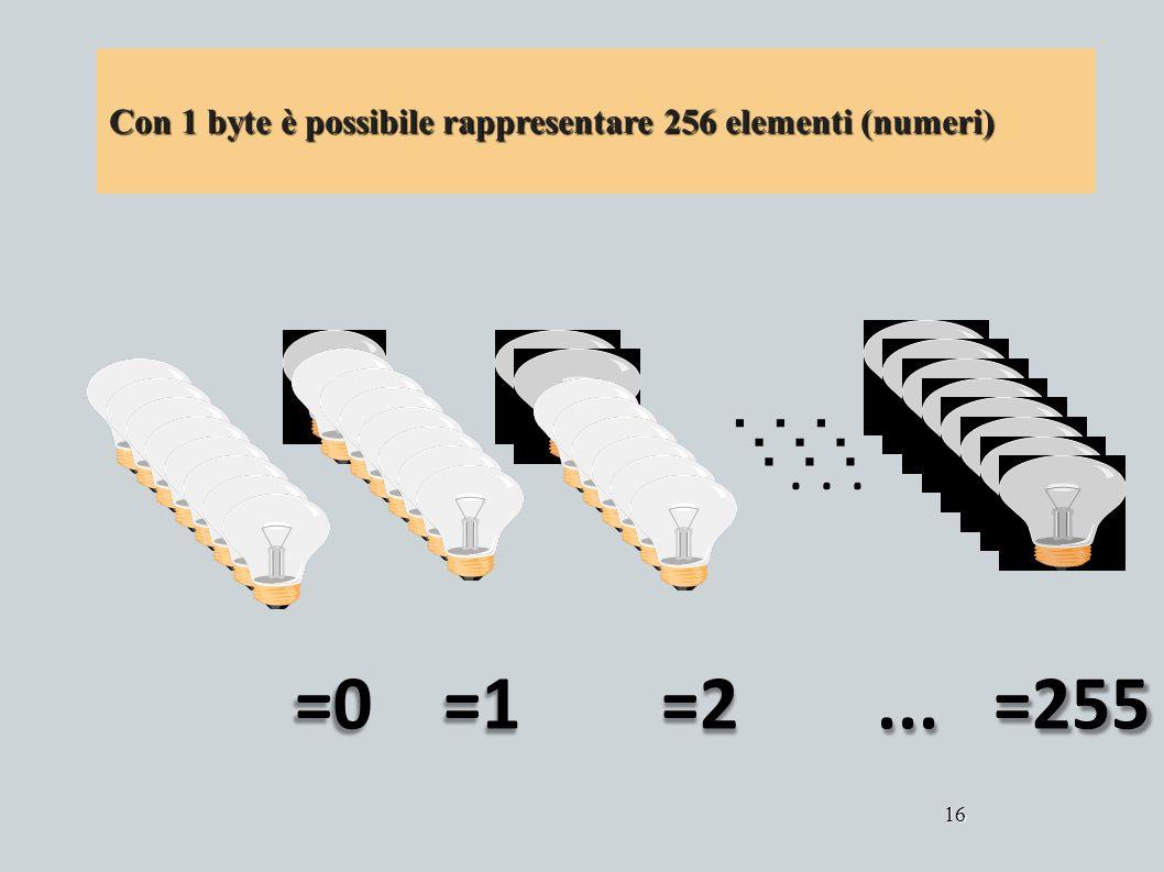 =0 =1 =2...=255 16... Con 1 byte è possibile rappresentare 256 elementi (numeri)