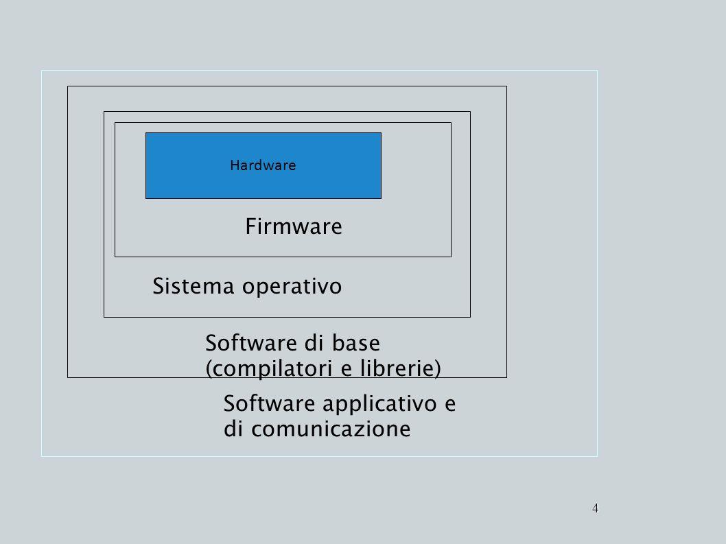 4 Hardware Software di base (compilatori e librerie) Firmware Software applicativo e di comunicazione Sistema operativo